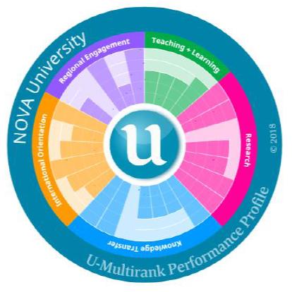 Multirank 2018