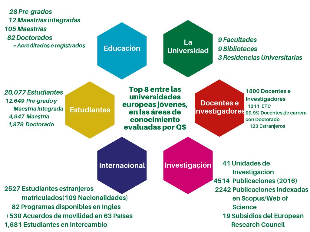 Estudiantes Hispanoamericanos Universidade Nova De Lisboa