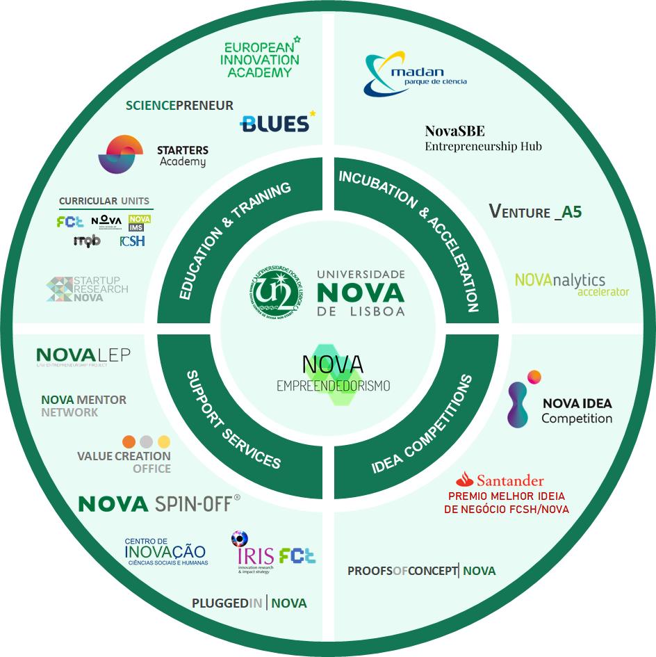 Scheme NOVA ecossystem with companies' logos